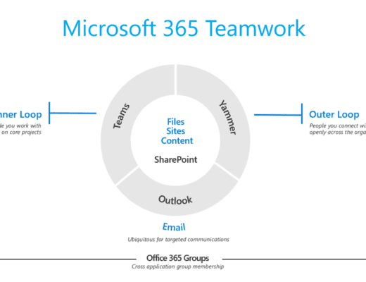 Microsoft 365 Collaboration tools