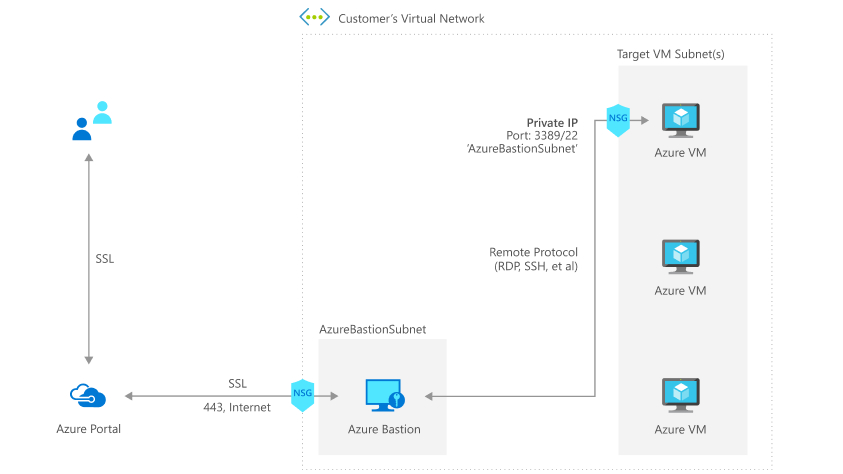 Azure Bastion Host network integration; Source: https://azure.microsoft.com/en-us/blog/announcing-the-preview-of-microsoft-azure-bastion/